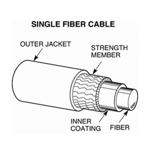 fiber optic cable basics tutorial