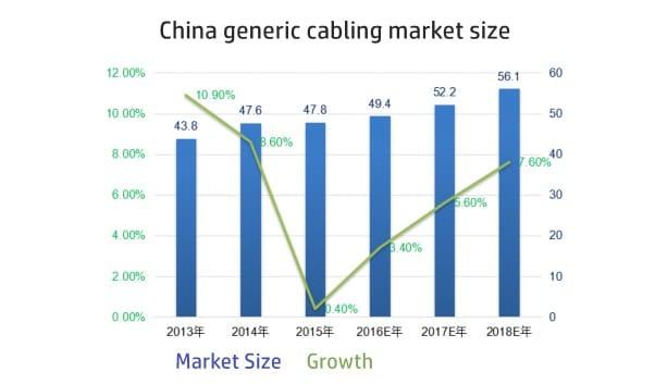中国の汎用ケーブル市場規模は600