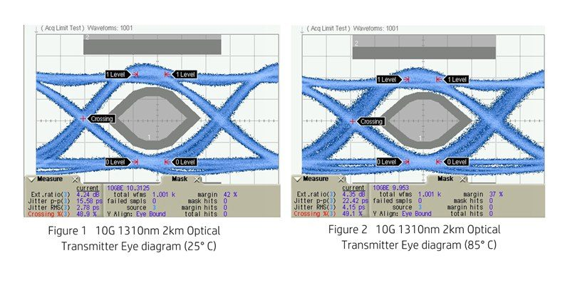 10G 1310nm 2km Optical Transmitter Eye diagram-total