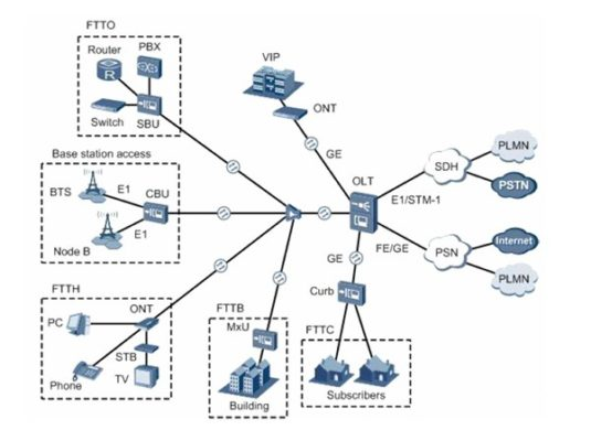 Passive Optical Network Knowledge Introduction