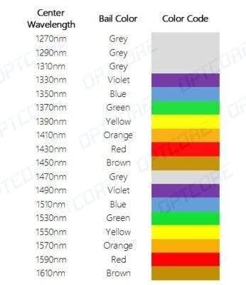 Código de cores do comprimento de onda do transceptor CWDM